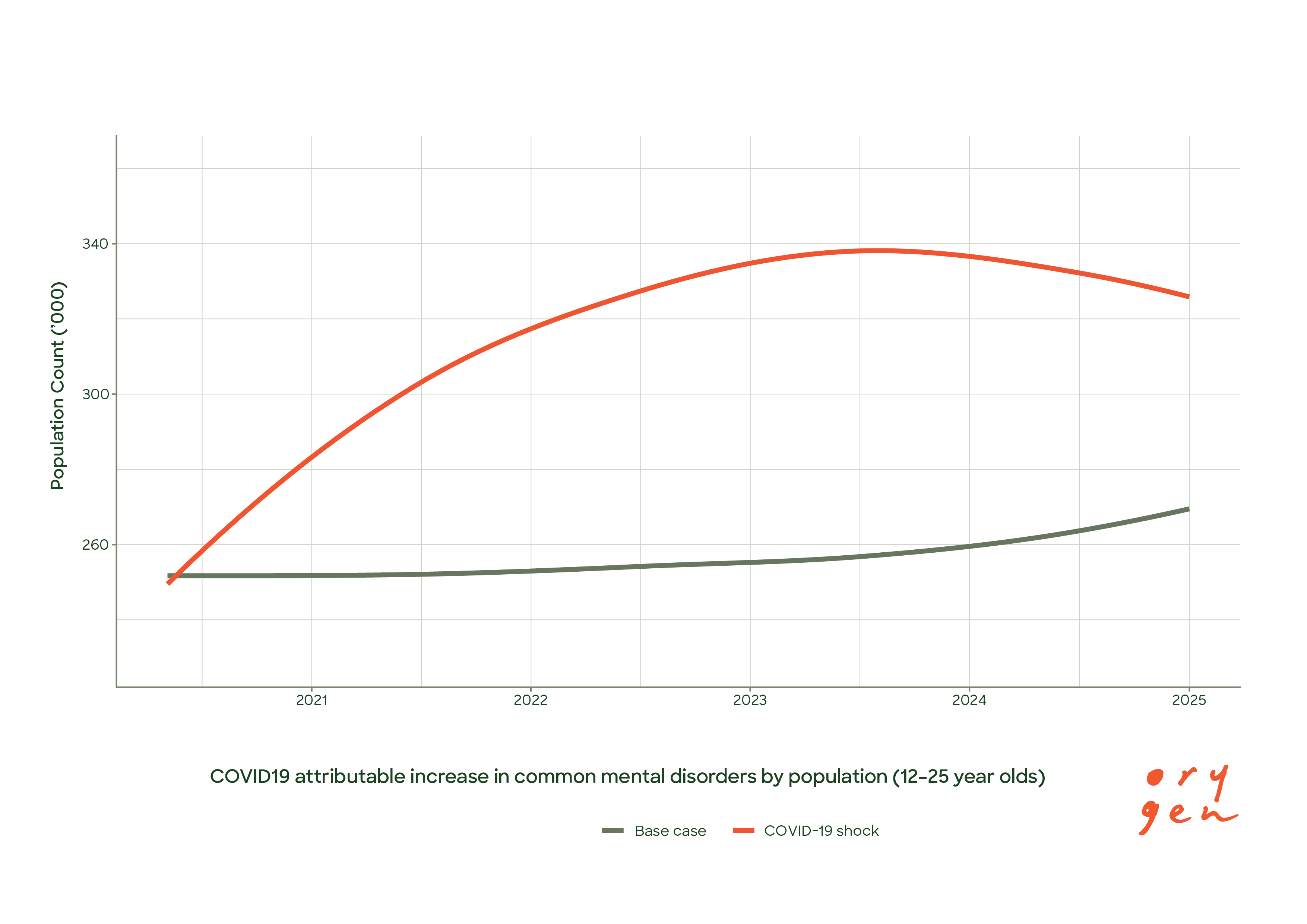 COVID19 attributable increase in common mental disorders by population (12-25 year olds)